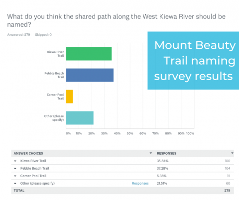 Mount Beauty Trail naming results.png